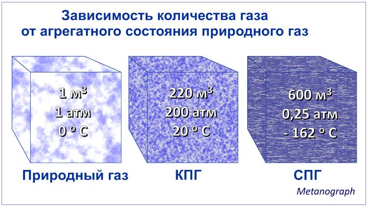 Температура метана в жидком состоянии